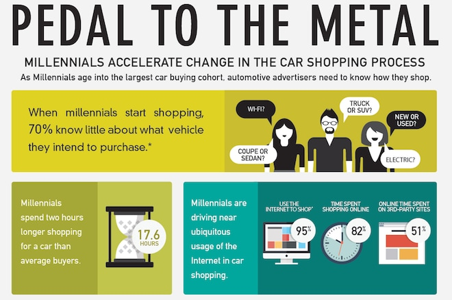 Autotrader Millennial Car Buying Habits Infographic Lead